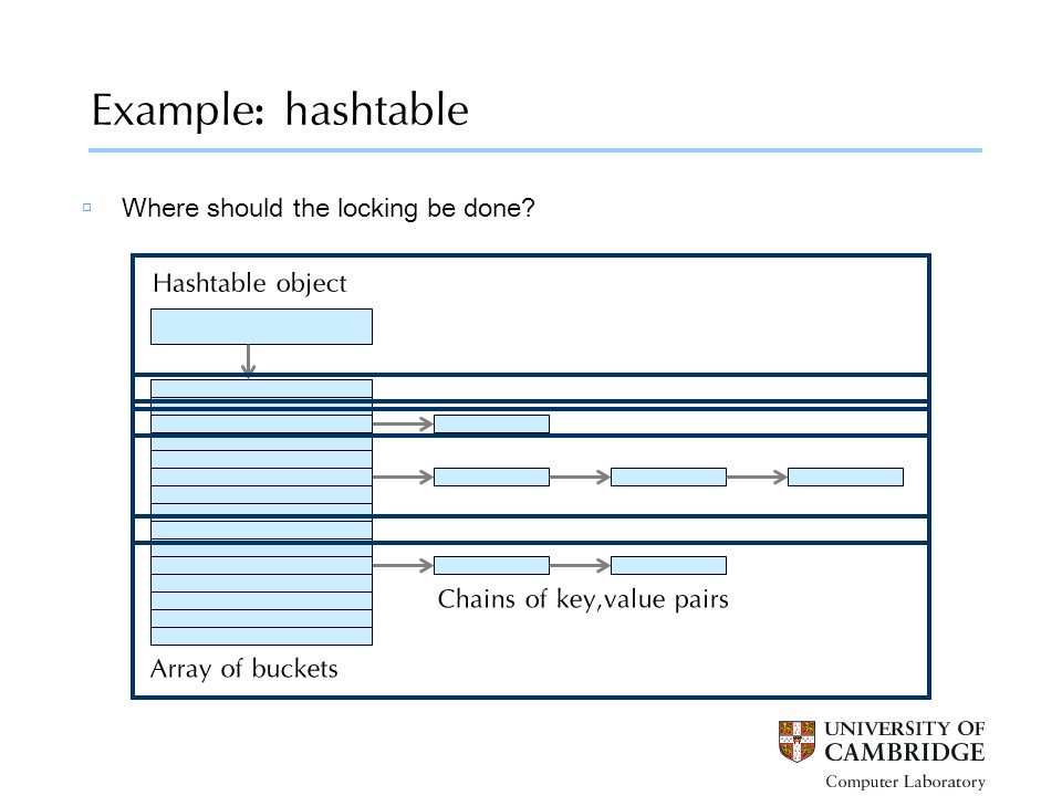 Example: hashtable Hashtable object Array of buckets Chains of key,value pairs  Where should the locking be done