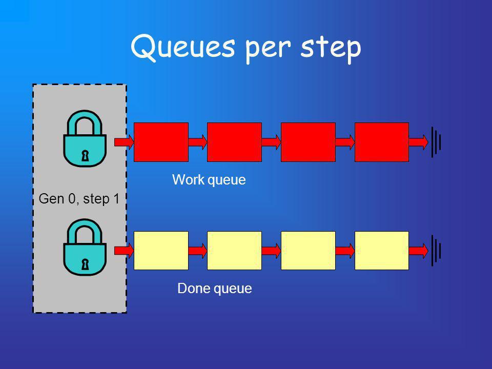 Queues per step Gen 0, step 1 Work queue Done queue