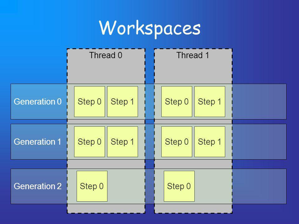 Thread 1 Workspaces Thread 0 Step 0Step 1 Step 0Step 1 Step 0 Step 1 Step 0Step 1 Step 0 Generation 0 Generation 1 Generation 2