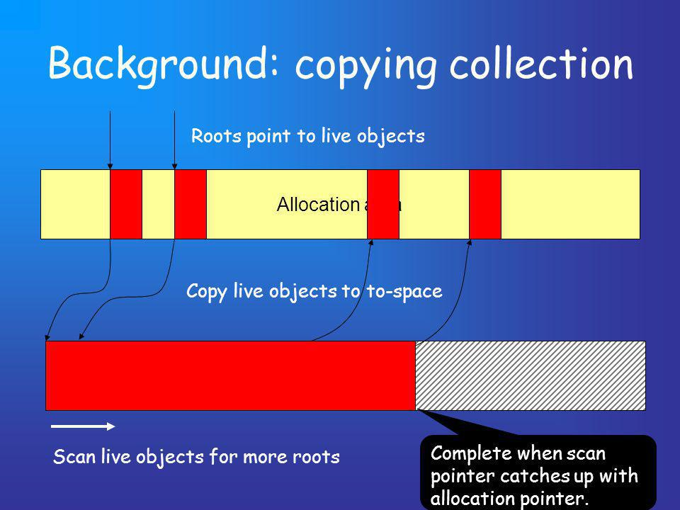 Background: copying collection Allocation area To-space Roots point to live objects Copy live objects to to-space Scan live objects for more roots Complete when scan pointer catches up with allocation pointer.