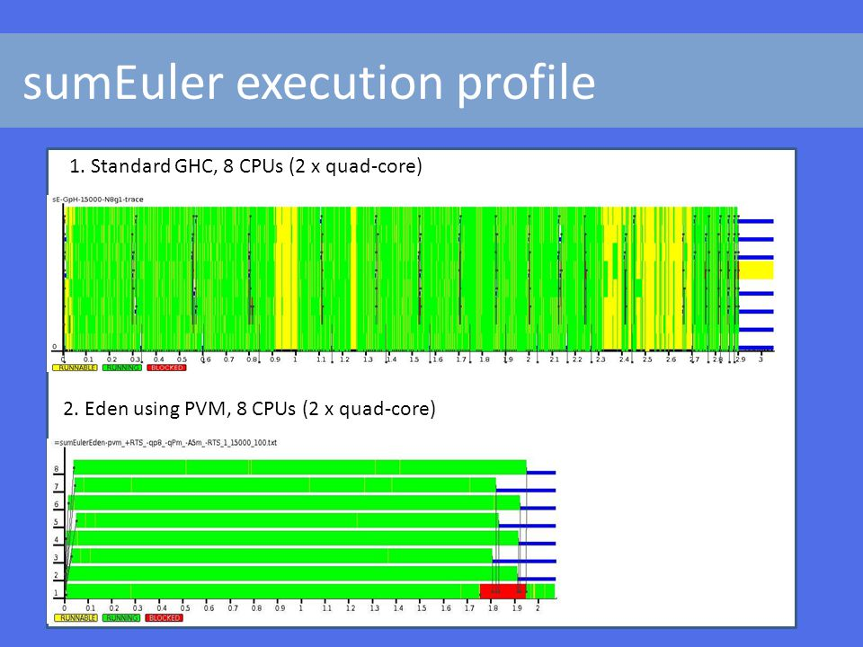 sumEuler execution profile 1. Standard GHC, 8 CPUs (2 x quad-core) 2.