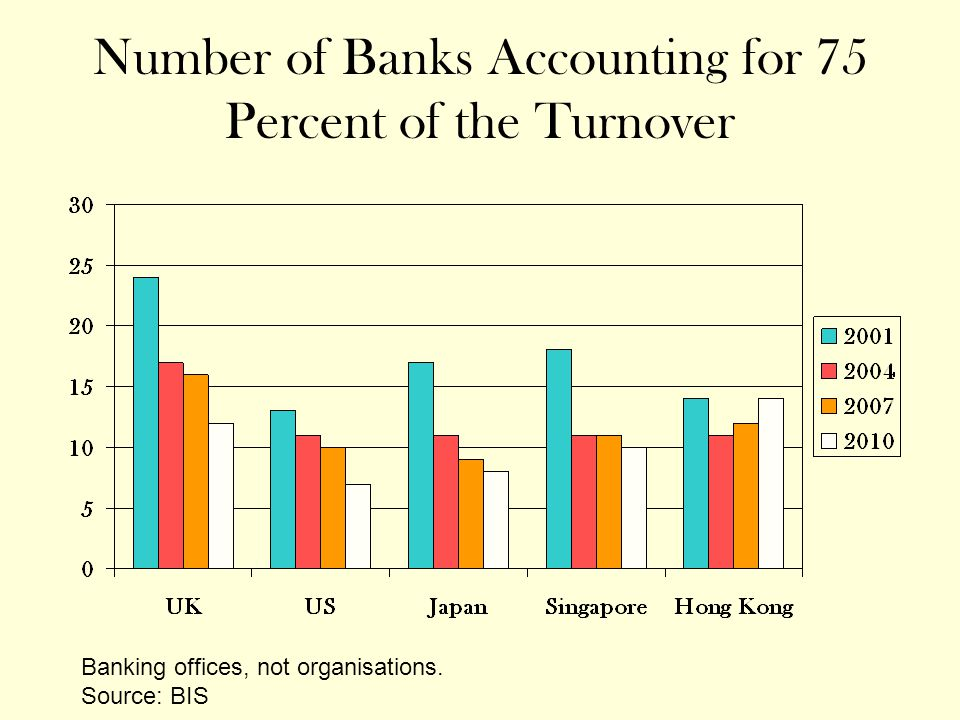 Number of Banks Accounting for 75 Percent of the Turnover Banking offices, not organisations.