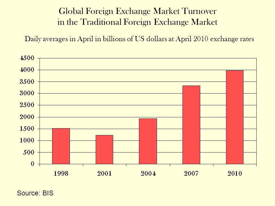 This is just the turnover in the over-the-counter (OTC) traditional foreign exchange market: the market for foreign exchange spot, forward and swap transactions.