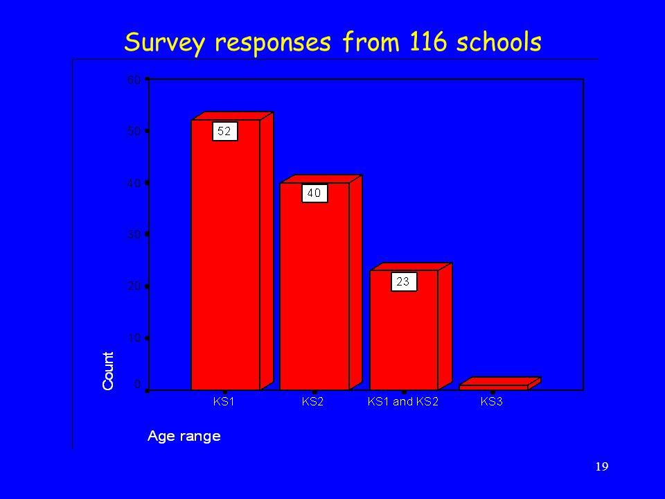 19 Survey responses from 116 schools