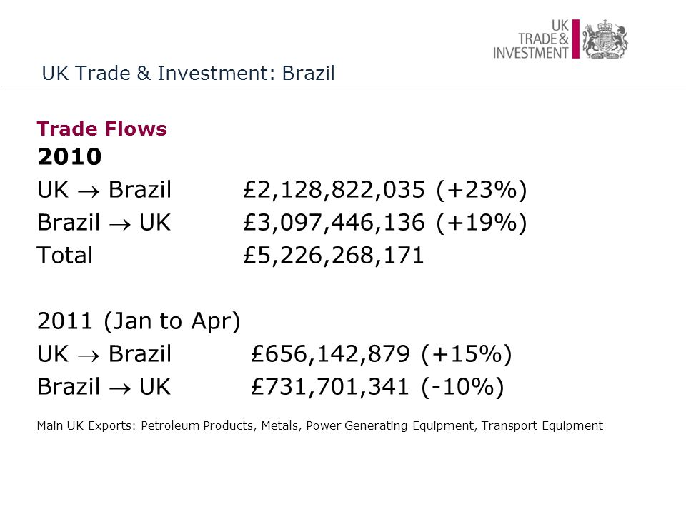 UK Trade & Investment: Brazil Trade Flows 2010 UK  Brazil£2,128,822,035 (+23%) Brazil  UK£3,097,446,136 (+19%) Total£5,226,268,171 2011 (Jan to Apr) UK  Brazil £656,142,879 (+15%) Brazil  UK £731,701,341 (-10%) Main UK Exports: Petroleum Products, Metals, Power Generating Equipment, Transport Equipment