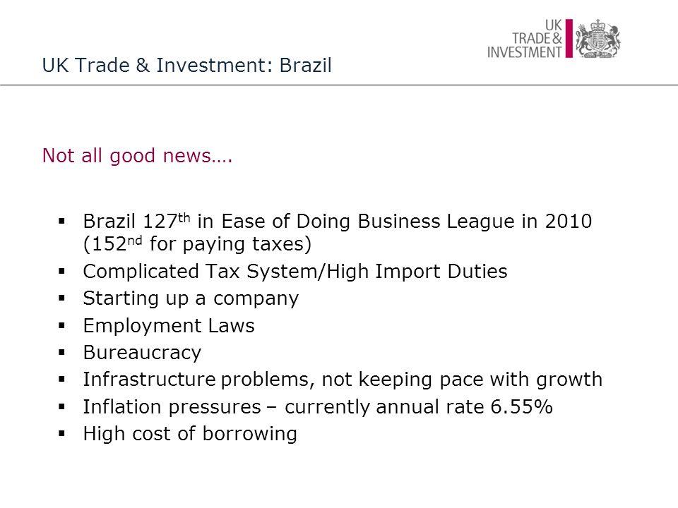 UK Trade & Investment: Brazil Trade Flows 2010 UK  Brazil£2,128,822,035 (+23%) Brazil  UK£3,097,446,136 (+19%) Total£5,226,268,171 2011 (Jan to Apr) UK  Brazil £656,142,879 (+15%) Brazil  UK £731,701,341 (-10%) Main UK Exports: Petroleum Products, Metals, Power Generating Equipment, Transport Equipment