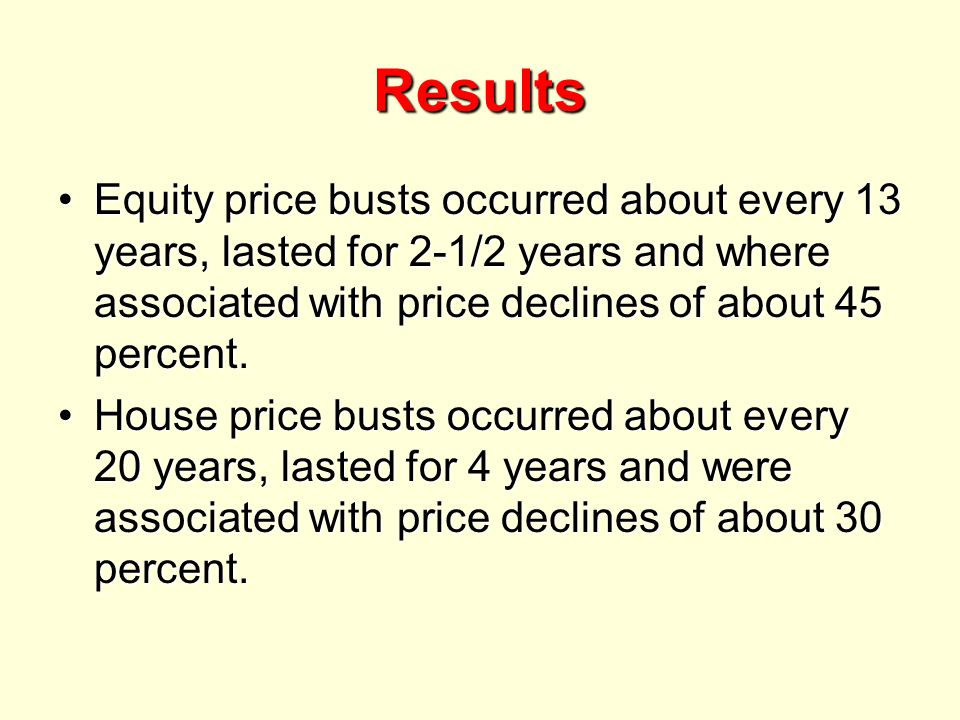 Results Equity price busts occurred about every 13 years, lasted for 2-1/2 years and where associated with price declines of about 45 percent.Equity price busts occurred about every 13 years, lasted for 2-1/2 years and where associated with price declines of about 45 percent.