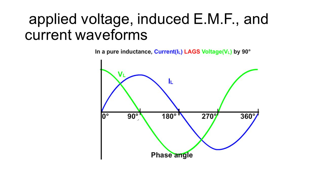 applied voltage, induced E.M.F., and current waveforms