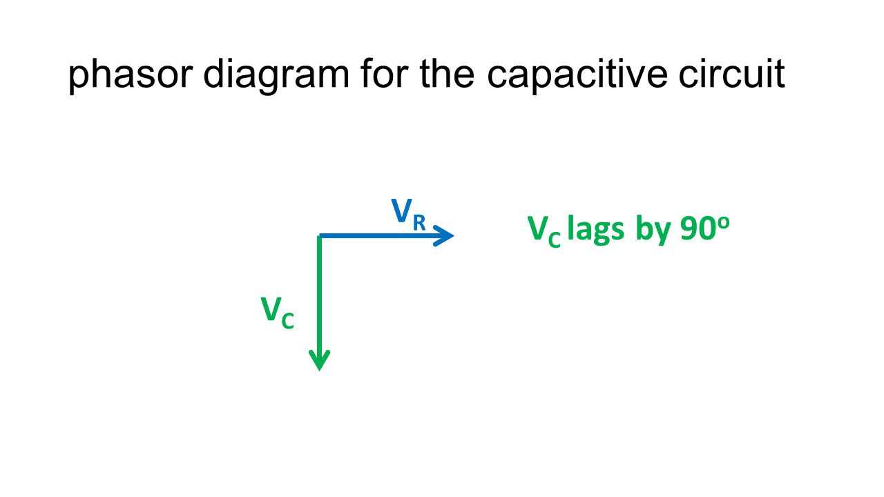 phasor diagram for the capacitive circuit VRVR VCVC V C lags by 90 o