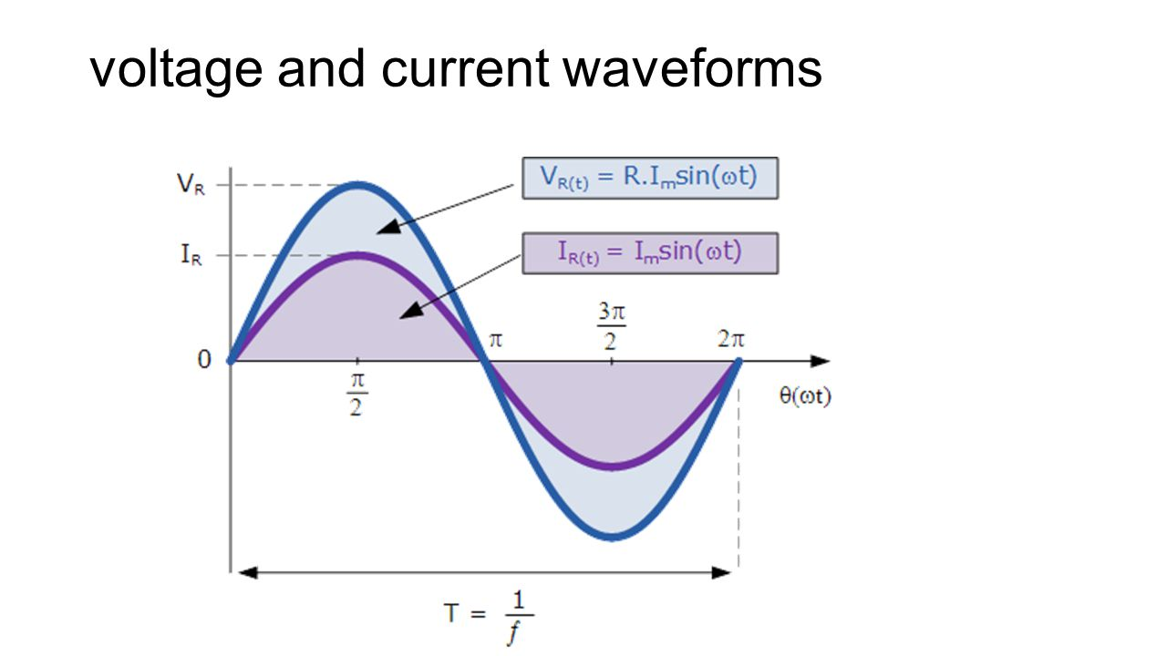 voltage and current waveforms