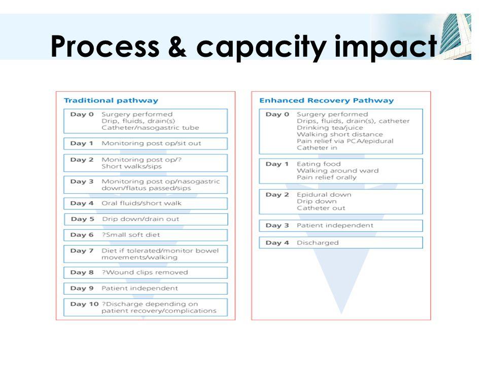 Process & capacity impact