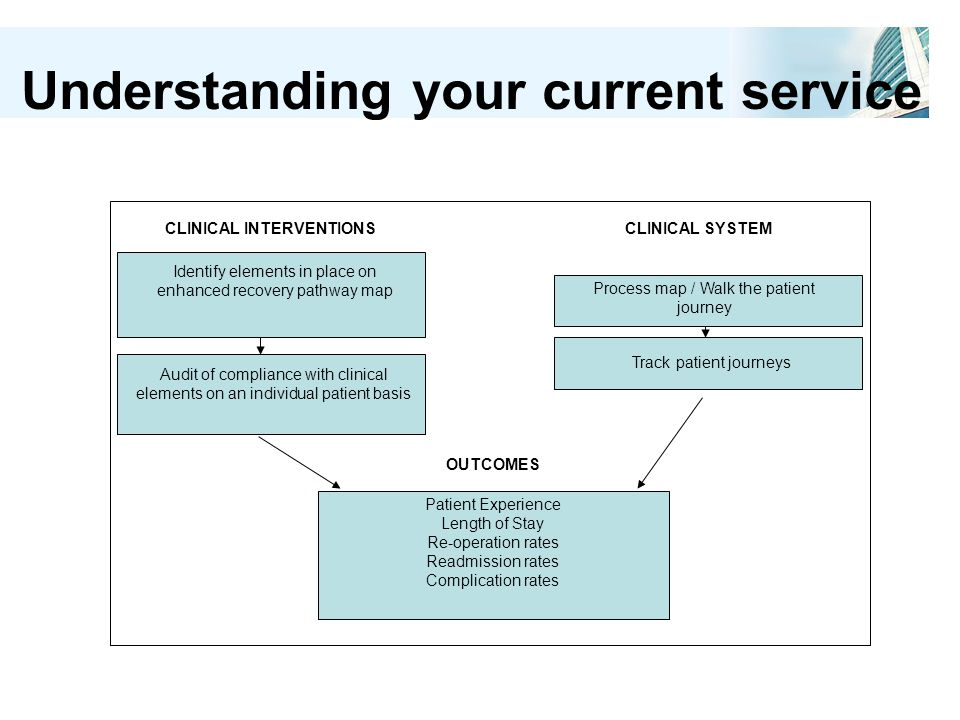 Understanding your current service Identify elements in place on enhanced recovery pathway map Audit of compliance with clinical elements on an individual patient basis Process map / Walk the patient journey Track patient journeys Patient Experience Length of Stay Re-operation rates Readmission rates Complication rates CLINICAL INTERVENTIONSCLINICAL SYSTEM OUTCOMES