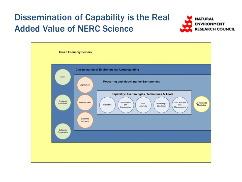 Dissemination of Capability is the Real Added Value of NERC Science