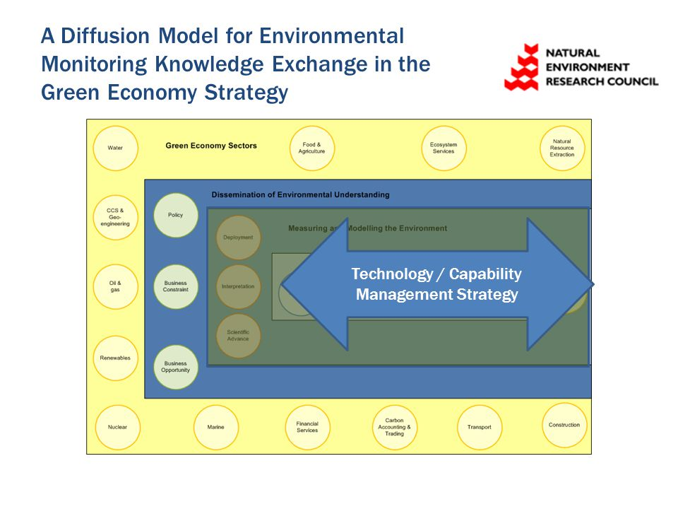 A Diffusion Model for Environmental Monitoring Knowledge Exchange in the Green Economy Strategy Technology / Capability Management Strategy