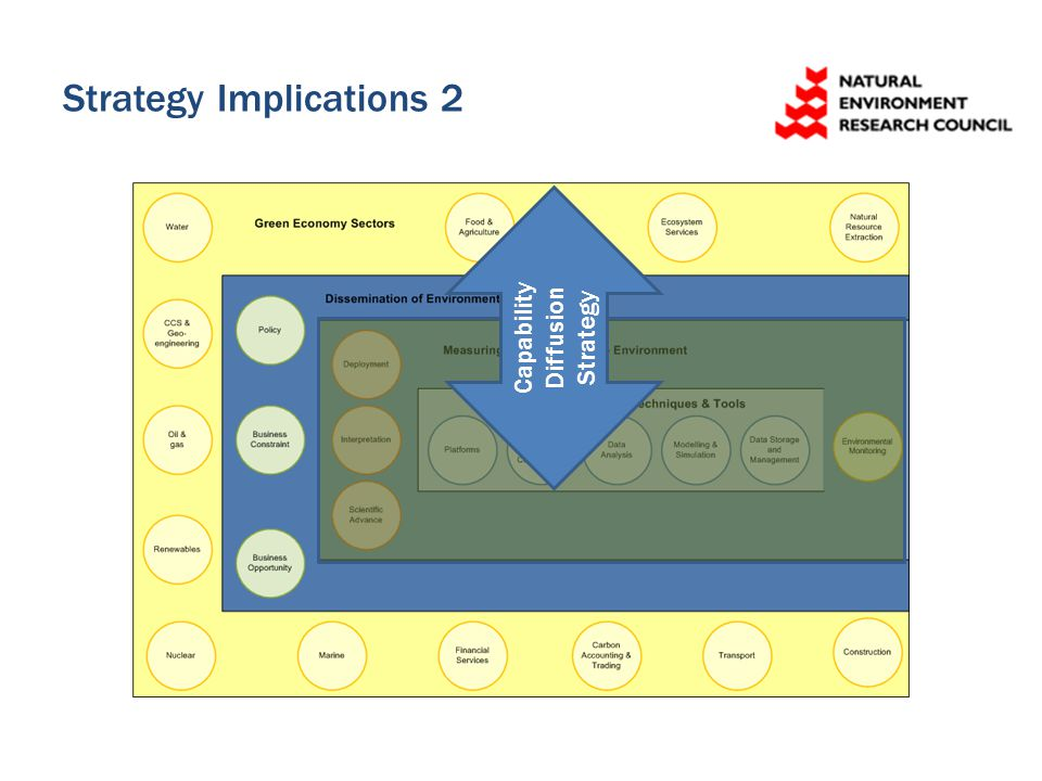 Strategy Implications 2 Capability Diffusion Strategy