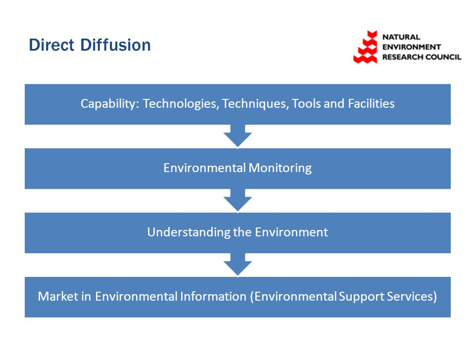 Direct Diffusion Market in Environmental Information (Environmental Support Services) Understanding the Environment Environmental Monitoring Capabilit