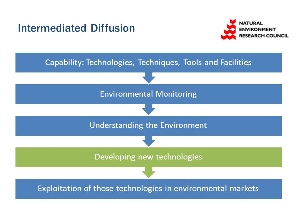 Intermediated Diffusion Exploitation of those technologies in environmental markets Developing new technologies Understanding the Environment Environmental Monitoring Capability: Technologies, Techniques, Tools and Facilities