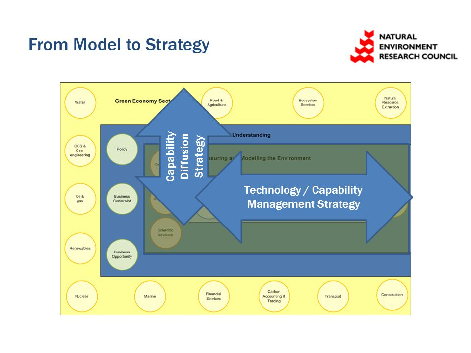 From Model to Strategy Capability Diffusion Strategy Technology / Capability Management Strategy