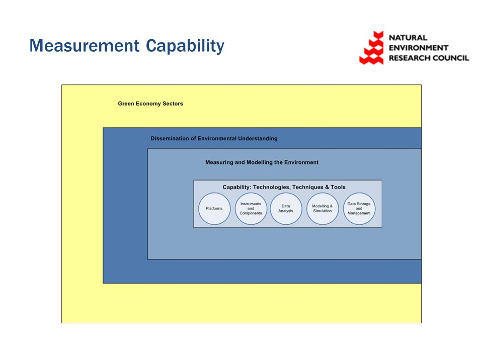 Measurement Capability