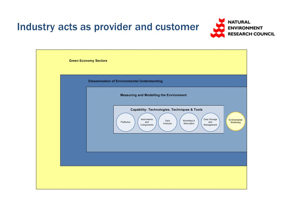 Industry acts as provider and customer