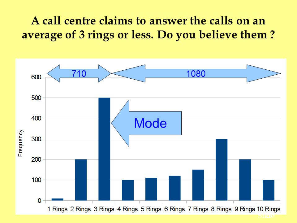 23 Slide A call centre claims to answer the calls on an average of 3 rings or less.