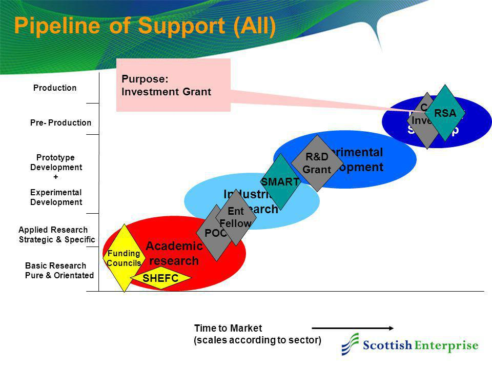 Pipeline of Support (All) Prototype Development + Experimental Development Time to Market (scales according to sector) Industrial Research Experimental Development Produce / Scale Up Academic research Basic Research Pure & Orientated Applied Research Strategic & Specific Pre- Production Production Funding Councils SHEFC POC Ent Fellow SMART R&D Grant Co Invest RSA Purpose: Investment Grant