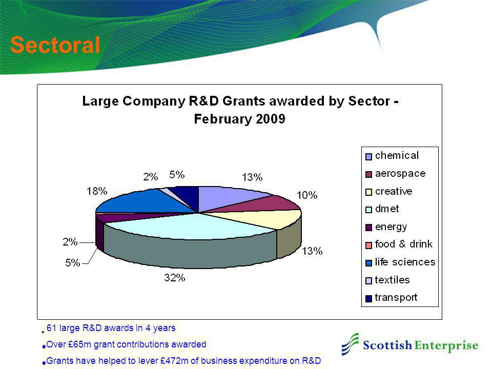Sectoral 61 large R&D awards in 4 years Over £65m grant contributions awarded Grants have helped to lever £472m of business expenditure on R&D