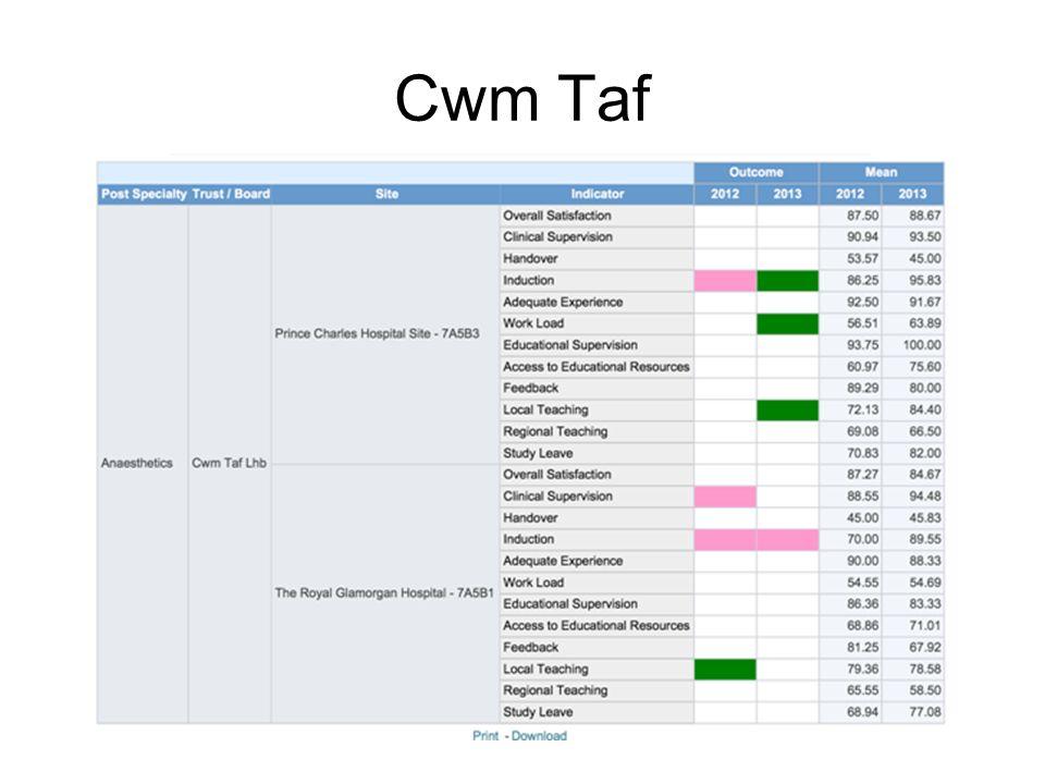 Cwm Taf