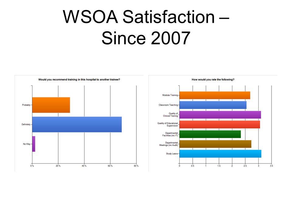 WSOA Satisfaction – Since 2007