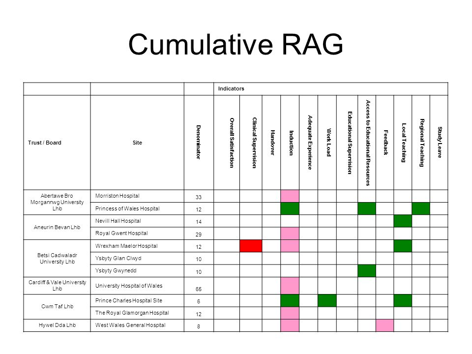 Cumulative RAG Indicators Trust / BoardSite Denominator Overall Satisfaction Clinical Supervision Handover Induction Adequate Experience Work Load Educational Supervision Access to Educational Resources Feedback Local Teaching Regional Teaching Study Leave Abertawe Bro Morgannwg University Lhb Morriston Hospital 33 Princess of Wales Hospital 12 Aneurin Bevan Lhb Nevill Hall Hospital 14 Royal Gwent Hospital 29 Betsi Cadwaladr University Lhb Wrexham Maelor Hospital 12 Ysbyty Glan Clwyd 10 Ysbyty Gwynedd 10 Cardiff & Vale University Lhb University Hospital of Wales 65 Cwm Taf Lhb Prince Charles Hospital Site 6 The Royal Glamorgan Hospital 12 Hywel Dda LhbWest Wales General Hospital 8