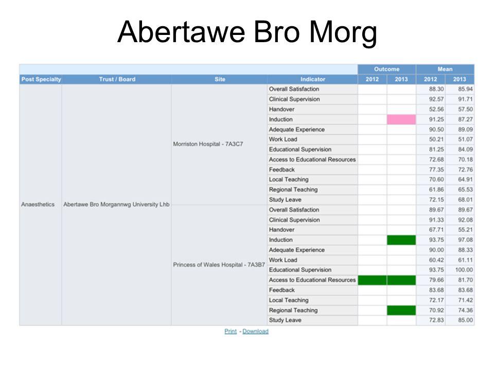 Abertawe Bro Morg