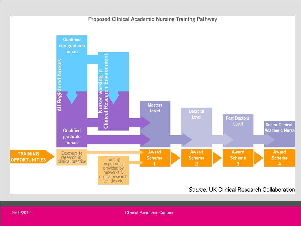 14/09/2012Clinical Academic Careers