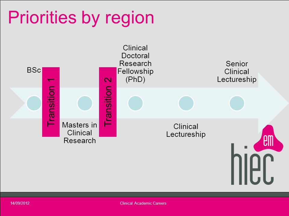 Priorities by region BSc Masters in Clinical Research Clinical Doctoral Research Fellowship (PhD) Clinical Lectureship Senior Clinical Lectureship 14/09/2012Clinical Academic Careers Transition 1Transition 2