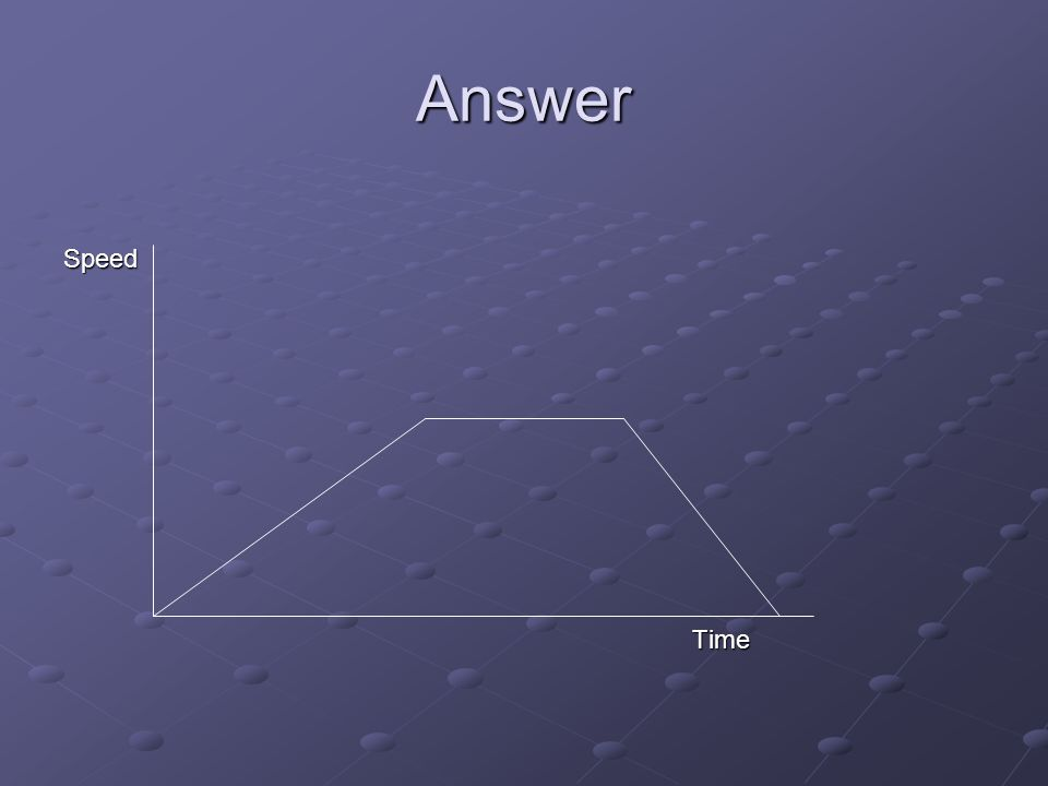 Answer SpeedTime