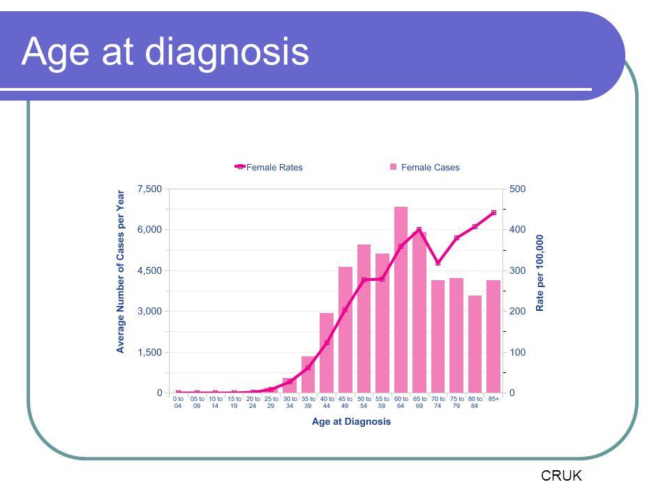 Age at diagnosis CRUK