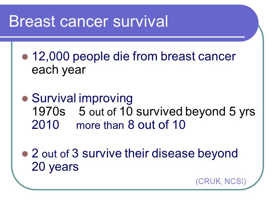 Breast cancer survival 12,000 people die from breast cancer each year Survival improving 1970s 5 out of 10 survived beyond 5 yrs 2010 more than 8 out of 10 2 out of 3 survive their disease beyond 20 years (CRUK, NCSI)