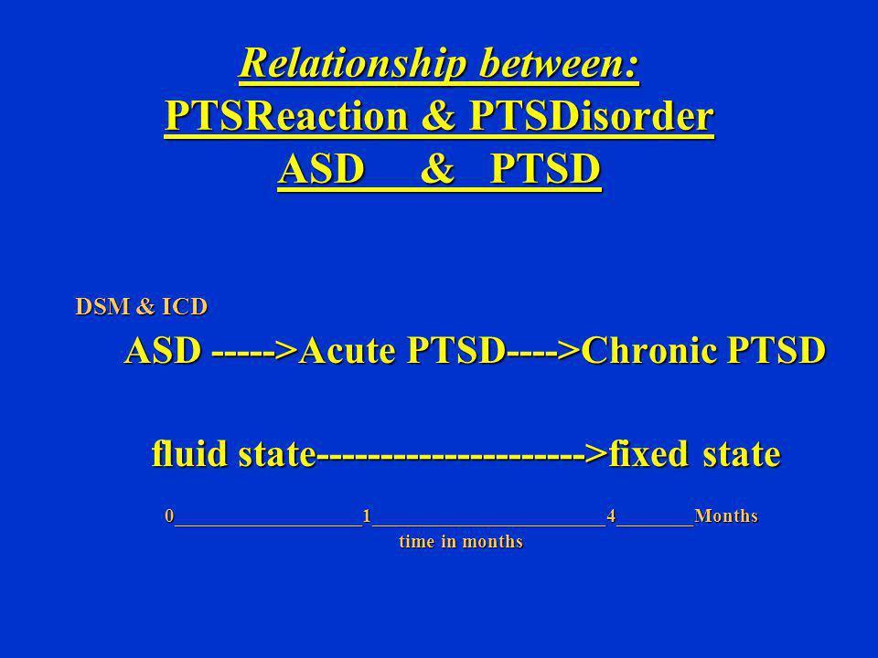 PTSD CO-MORBIDITY: BIO/PSYCHO/SOCIAL Depressive illness 50-75%Depressive illness 50-75% Anxiety disorder 20 -40%Anxiety disorder 20 -40% Phobias 15 - 30%Phobias 15 - 30% Panic disorder 5 -37%Panic disorder 5 -37% alcohol abuse / dependence 6 - 55%alcohol abuse / dependence 6 - 55% drug / abuse / dependence 25%drug / abuse / dependence 25% DivorceDivorce UnemploymentUnemployment Accidents:Accidents: RTA rates 49% higher in Vietnam vets than non-vetsRTA rates 49% higher in Vietnam vets than non-vets Suicide: 65% higher in combat veteransSuicide: 65% higher in combat veterans