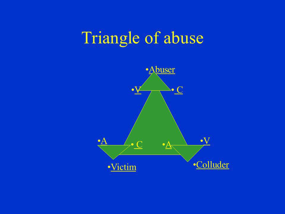 Triangle of abuse Abuser Victim Colluder AV CA CV