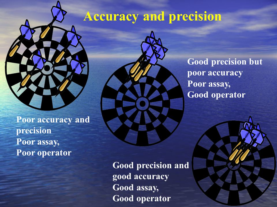 Accuracy and precision Poor accuracy and precision Poor assay, Poor operator Good precision but poor accuracy Poor assay, Good operator Good precision and good accuracy Good assay, Good operator