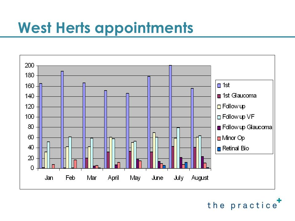 W Herts referrals May-Aug 08