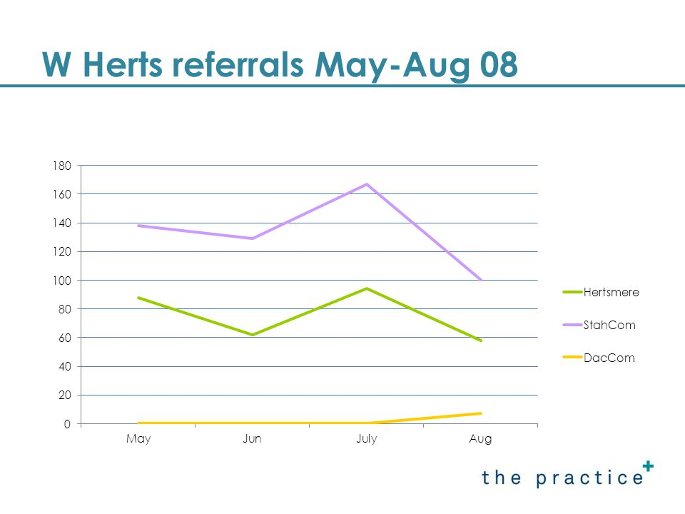 HES referrals Jan – Aug 2008
