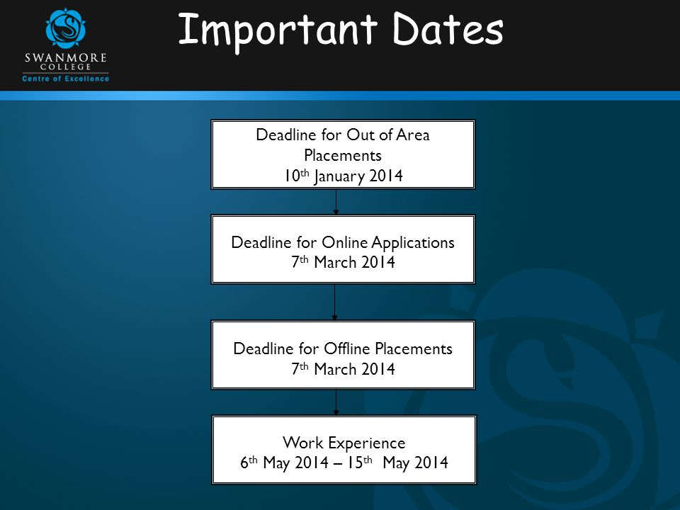 Important Dates Deadline for Out of Area Placements 10 th January 2014 Deadline for Online Applications 7 th March 2014 Deadline for Offline Placements 7 th March 2014 Work Experience 6 th May 2014 – 15 th May 2014