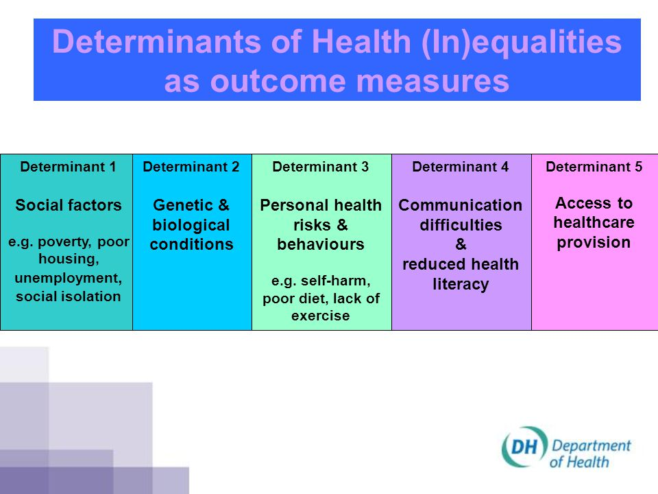 Determinants of Health (In)equalities as outcome measures Determinant 1 Social factors e.g. poverty, poor housing, unemployment, social isolation Dete