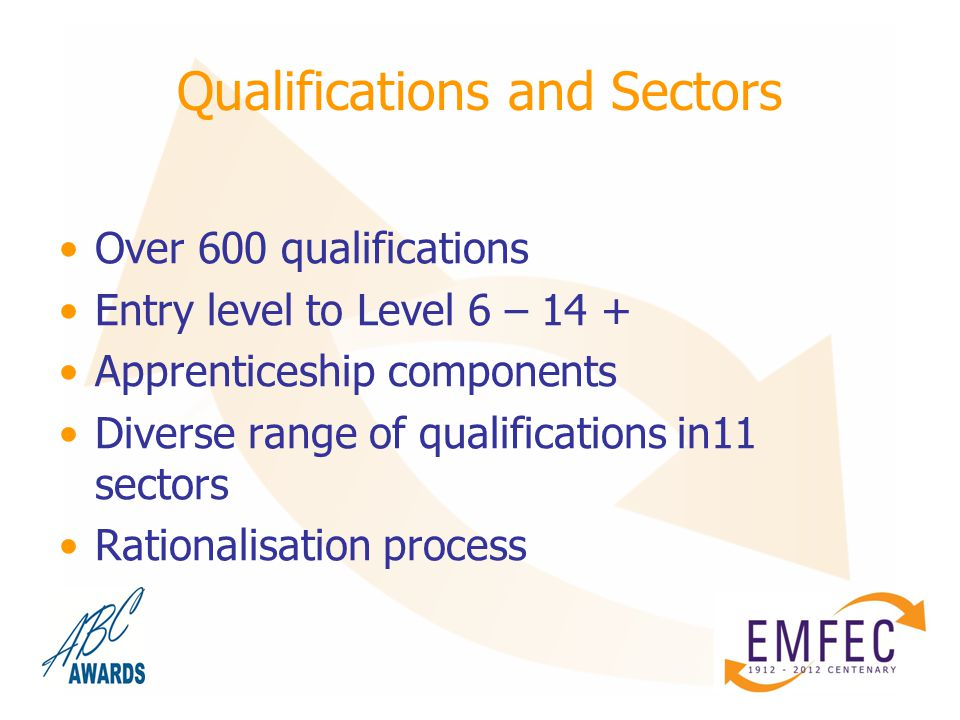 Qualifications and Sectors Over 600 qualifications Entry level to Level 6 – 14 + Apprenticeship components Diverse range of qualifications in11 sectors Rationalisation process