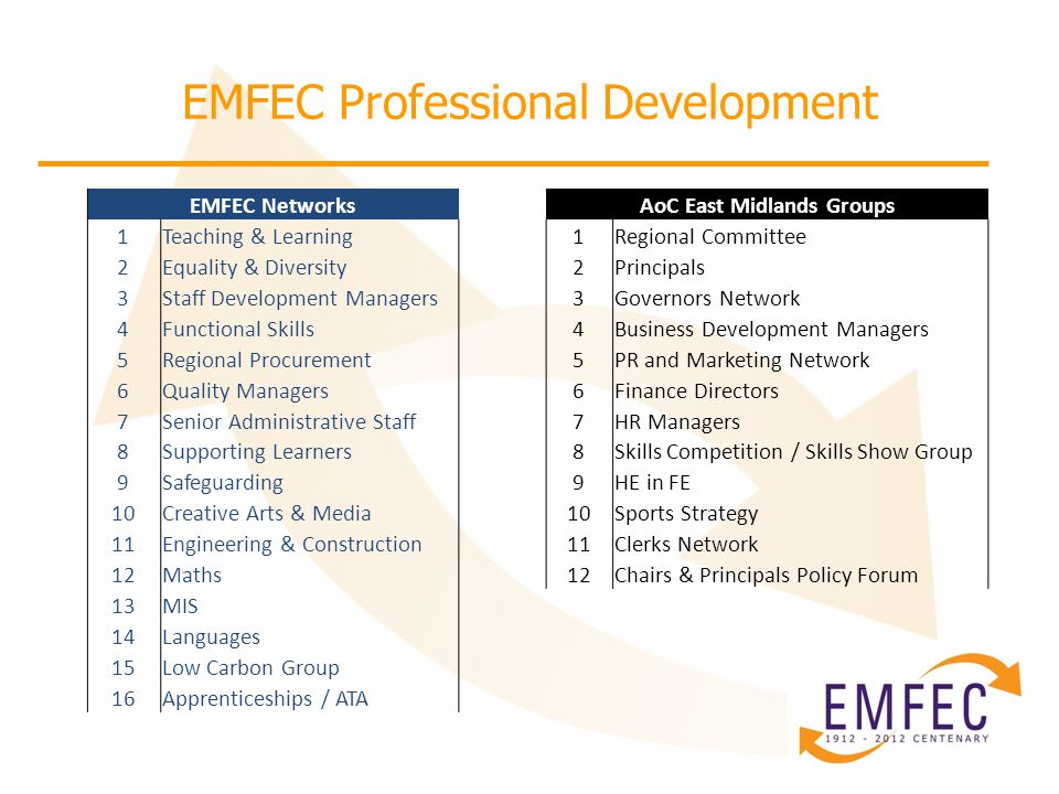 EMFEC Professional Development EMFEC Networks AoC East Midlands Groups 1Teaching & Learning 1Regional Committee 2Equality & Diversity 2Principals 3Staff Development Managers 3Governors Network 4Functional Skills 4Business Development Managers 5Regional Procurement 5PR and Marketing Network 6Quality Managers 6Finance Directors 7Senior Administrative Staff 7HR Managers 8Supporting Learners 8Skills Competition / Skills Show Group 9Safeguarding 9HE in FE 10Creative Arts & Media10Sports Strategy 11Engineering & Construction 11Clerks Network 12Maths12Chairs & Principals Policy Forum 13MIS 14Languages 15Low Carbon Group 16Apprenticeships / ATA