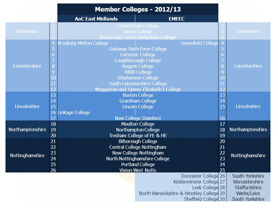 Member Colleges - 2012/13 AoC East MidlandsEMFEC Derbyshire 1Chesterfield College1 Derbyshire 2Derby College2 3Burton and South Derbyshire College3 Leicestershire 4Brooksby Melton College Homefield College4 Leicestershire 5Gateway Sixth Form College5 6Leicester College6 7Loughborough College7 8Regent College8 9RNIB College9 10Stephenson College10 11South Leicestershire College11 12Wyggeston and Queen Elizabeth I College12 Lincolnshire 13Boston College13 Lincolnshire 14Grantham College14 15Lincoln College15 16Linkage College 17New College Stamford16 Northamptonshire 18Moulton College17 Northamptonshire 19Northampton College18 20Tresham College of FE & HE19 Nottinghamshire 21Bilborough College20 Nottinghamshire 22Central College Nottingham21 23New College Nottingham22 24North Nottinghamshire College23 25Portland College24 26Vision West Notts25 Doncaster College26South Yorkshire Kidderminster College27Worcestershire Leek College28Staffordshire North Warwickshire & Hinckley College29Warks/Leics Sheffield College30South Yorkshire