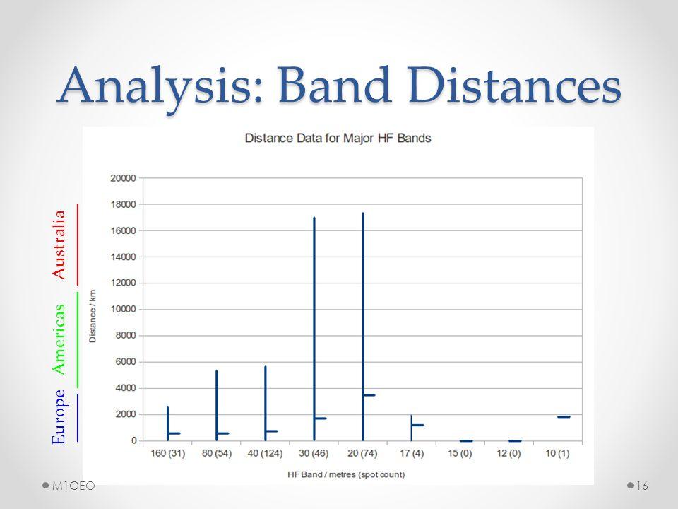 Analysis: Band Distances Europe Americas Australia 16M1GEO