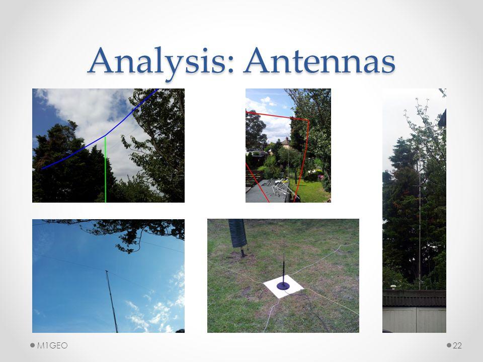 Analysis: Antennas 22M1GEO