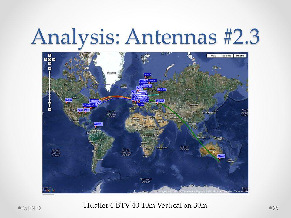 Analysis: Antennas #2.3 Hustler 4-BTV 40-10m Vertical on 30m 25M1GEO