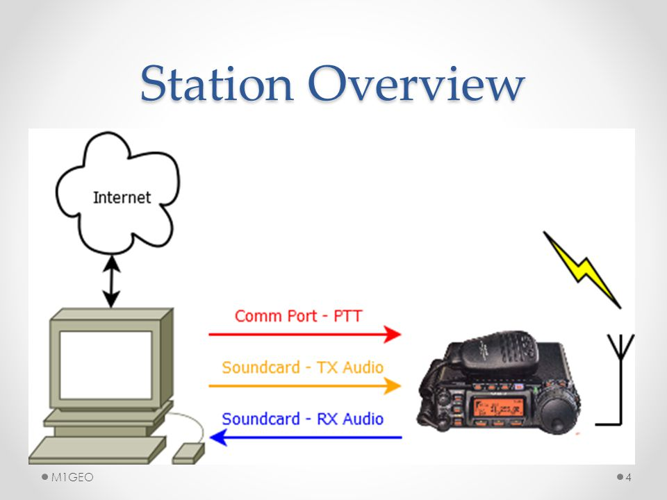Station Overview 4M1GEO